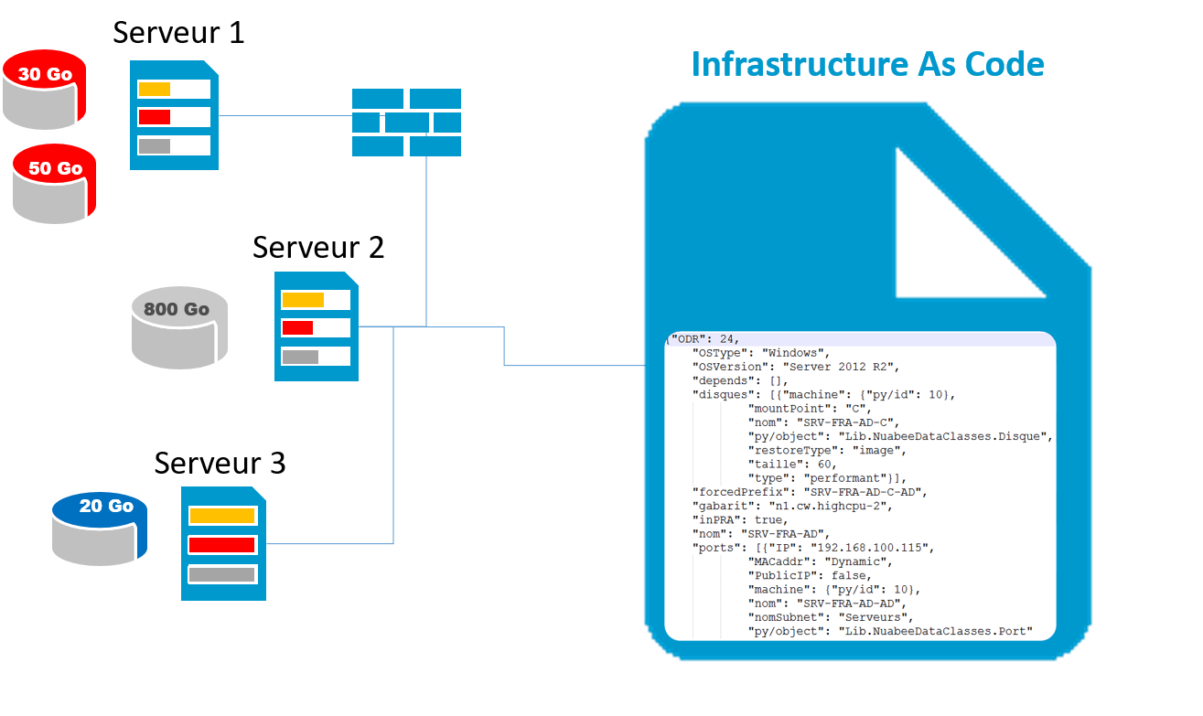 IAC Infrastructure as Code
